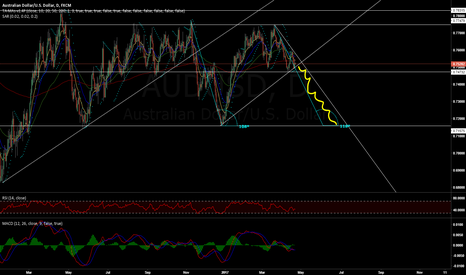 AUDUSD: Possible short opportunity coming up