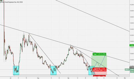 GBPJPY: GOING LONG ON GBP/JPY [AGGRESSIVE ENTRY]