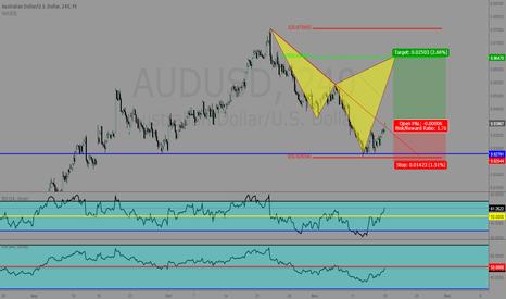 AUDUSD: abcd pattern.