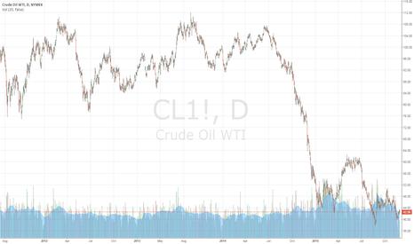 CL1!: OIL TRADING ALERT #9
