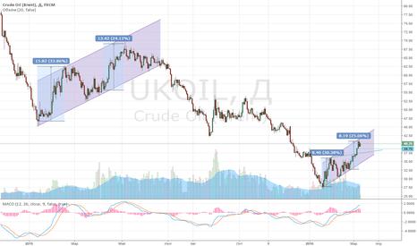 UKOIL: Нефть. История.