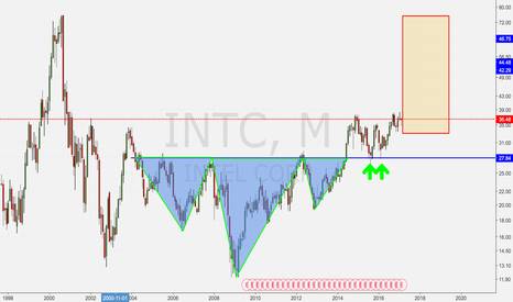 INTC: If you want to play INTC long term. You can do it now.