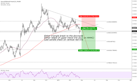 EURGBP: EURGBP Triangle breakout