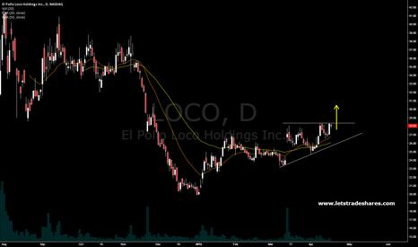 LOCO: LOCO . Long trade setup