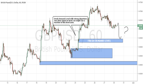 GBPUSD: GBPUSD Fresh level strong Departure