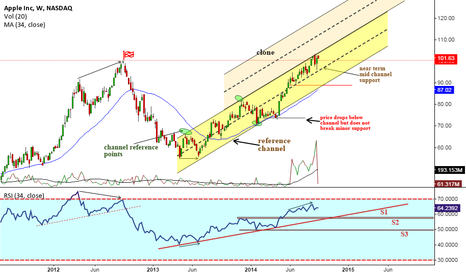 AAPL: WEEKLY CHANNEL CLONING