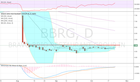 BBRG: positive momentum divergence, gonna try and