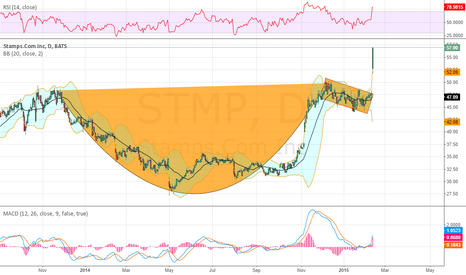 STMP: I guess the Cup and Handle triggers