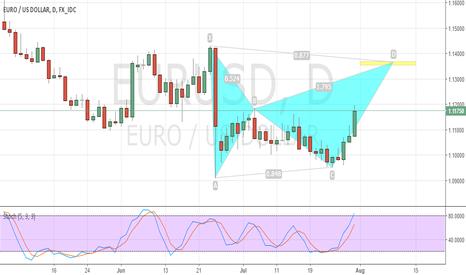 EURUSD: EUR/USD Daily Bat Pattern