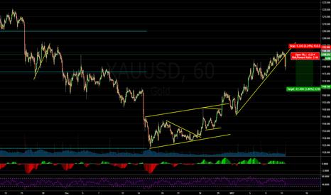 XAUUSD: Shorting Gold at Re-Test of Trendline Break