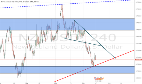 NZDUSD: wait for the breakout of support zone to go SHORT