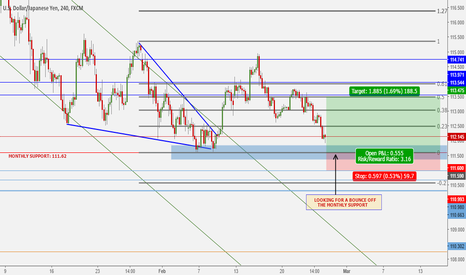USDJPY: Bullish Break From Monthly Support