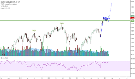 IWM: Everything is extreme and overbought