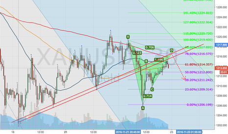 XAUUSD: Short Gold - Pullback to Previous Channel & Bearish Gartley