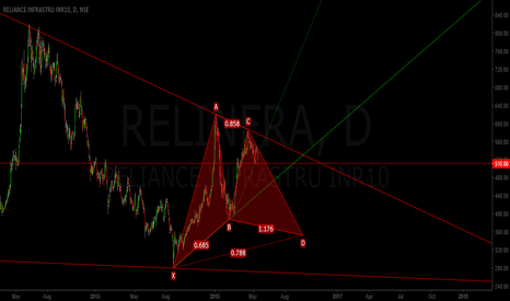 RELINFRA: RELIANCEINFRA