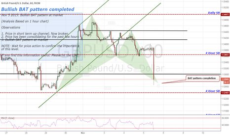 GBPUSD: Nov 5 2015: Bullish BAT pattern at market