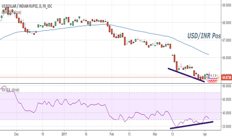 USDINR: Positive Divergance in USD/INR daily charts