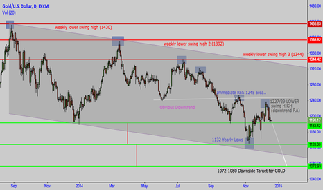 XAUUSD: XAU/USD (GOLD) Short Bias 1070 IN SIGHT P.A analysis