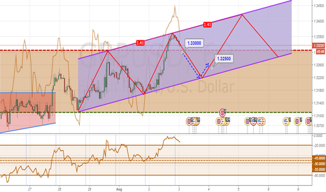 GBPUSD: Three Drives Formation in Bullish Parallel Channel