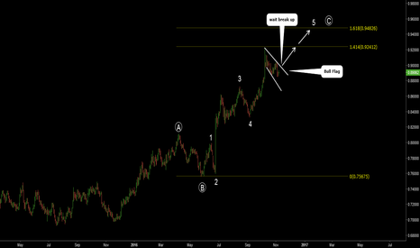 EURGBP: EURGBP. Bull Flag. Possible wave count