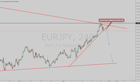 EURJPY: Possible sell