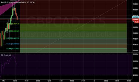 GBPCAD: Potential bearish BAT pattern completion at 1.89500