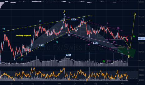 EURCHF: Elliott Wave & Harmonic Outlook