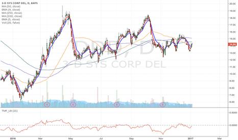 DDD: DDD - Upward channel breakdown short