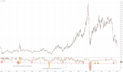 CL1!/CL2!: The easiest way to identify bottom of WTI Crude oil