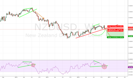 NZDUSD: NZD GOES DOWN