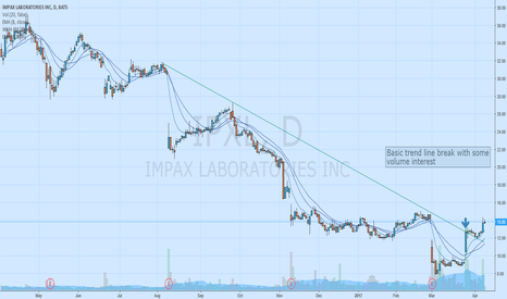 IPXL: Change of trend in the works? $IPXL