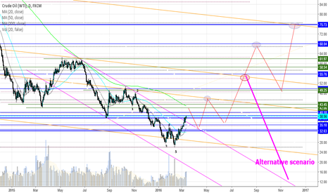 USOIL: WTI: new ideas