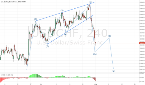USDCHF: USDCHF - What To Do After A Huge Breakout