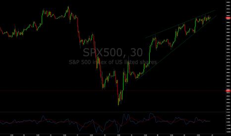 SPX500: SPX bear wedge