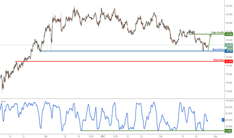 EURJPY: EURJPY bouncing nicely, remain bullish