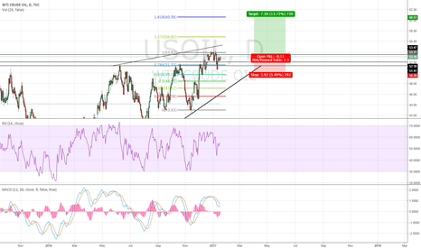 USOIL: Crude Oil to 60 (Positional View)