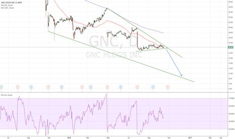 GNC: $GNC SHORT