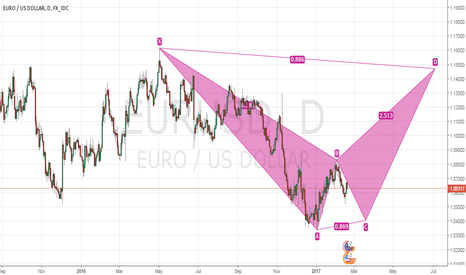 EURUSD: Potential Bear Bat Pattern