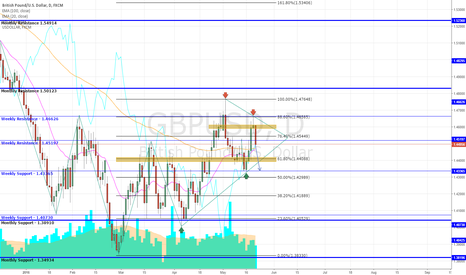 GBPUSD: GBP/USD Trade Set Up