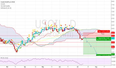 USOIL: Short OIL target  level 40 zone