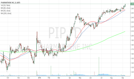 PIP: Long entry in $PIP