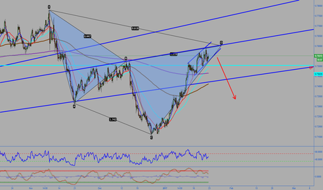 AUDUSD: AUDUSD Expecting down
