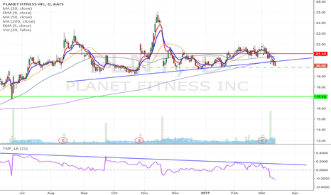 PLNT: PLNT - Trend breakdown short from $19.83 to $17.13
