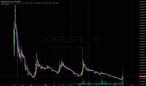 DOGEBTC: Small Position