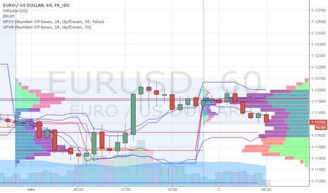 EURUSD: EUR/USD торговые рекомендации  на 2.10.2015