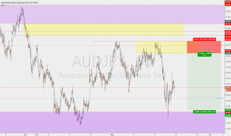 AUDJPY: higher highs ? nope lower lows tho ..