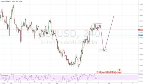 GBPUSD: Short Opportunities