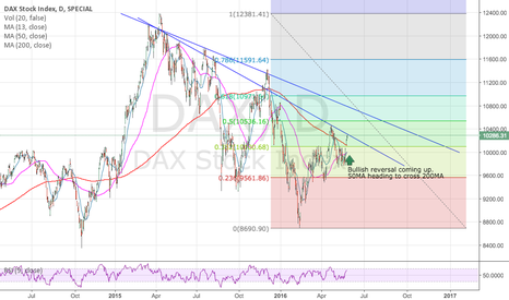 DAX: DAX up for a bullish reversal?