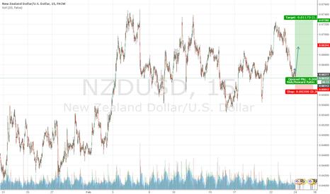 NZDUSD: NZDUSD Long 20160224