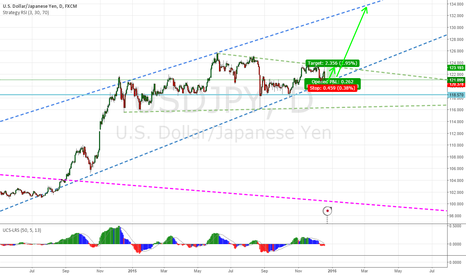 USDJPY: USDJPY potential BUY after rebound